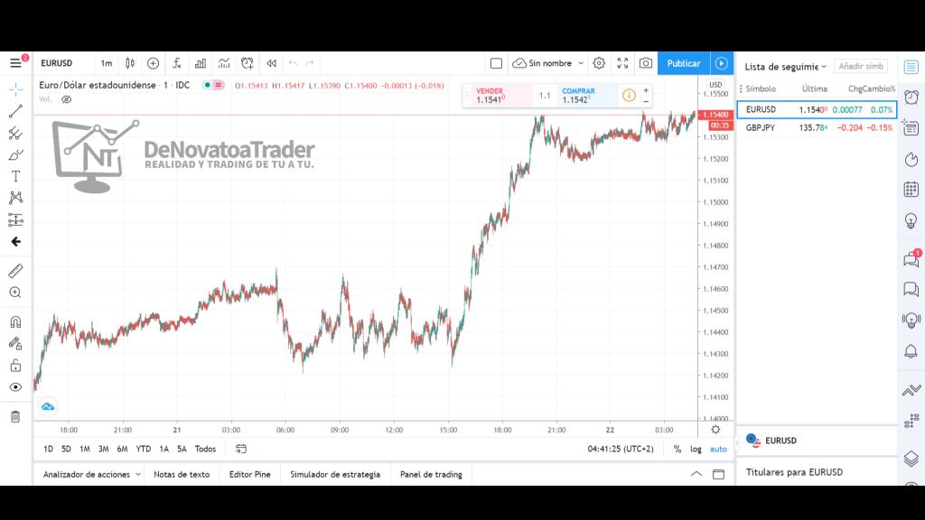 configurar tradingview