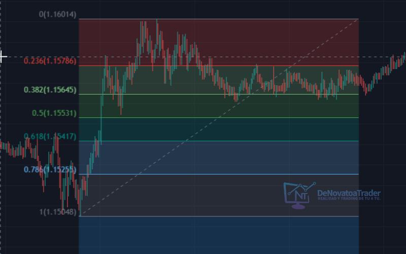 retrocesos fibonacci tradingview