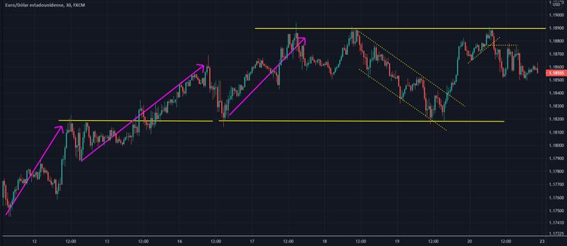 EURUSD-canal-sobre-tendencia-de-3-impulsos