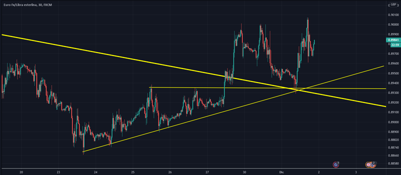 EURGBP-cambio-de-tendencia