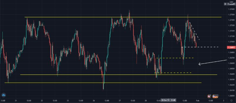 GBPUSD-canal-ancho