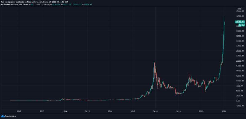 bitcion-precio-tendencial