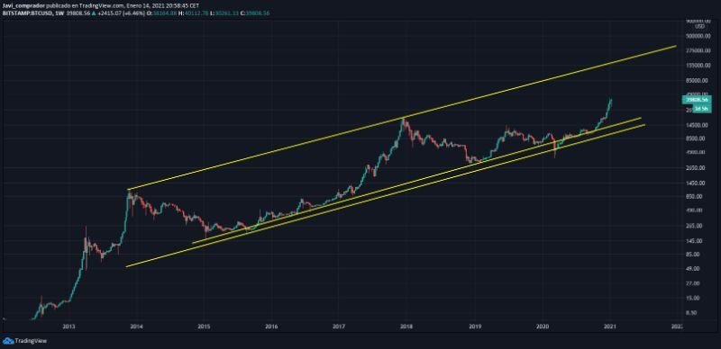 bitcoin-grafico-escala-lograitmica
