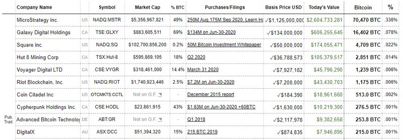 compañias-que-compran-bitcoin