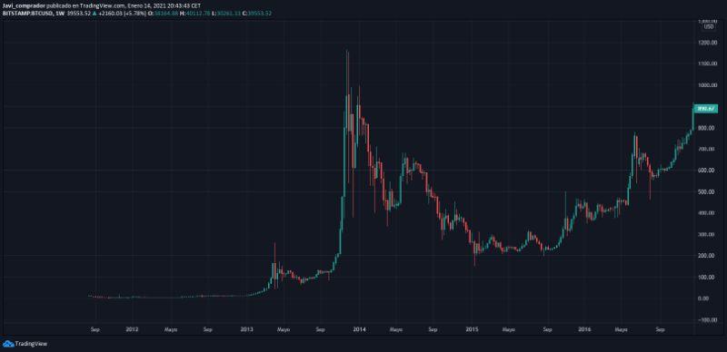 grafico-zona-acumulacion-bitcoin