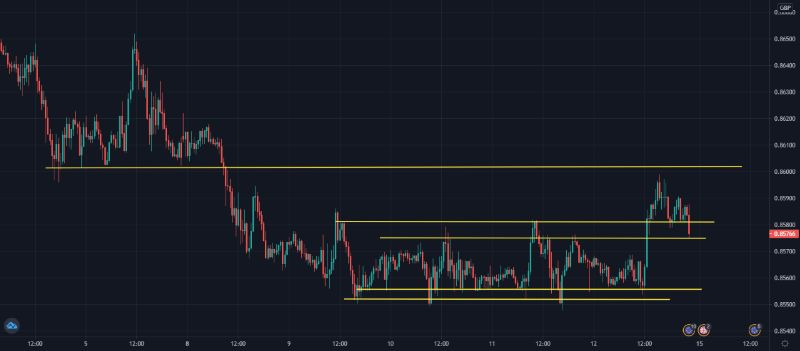 EURGBP-canales