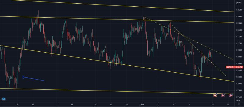 GBPCHF-lineas-tendenciales