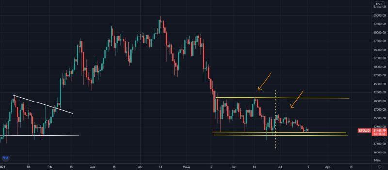 BTCUSD-bajada-de-volatilidad